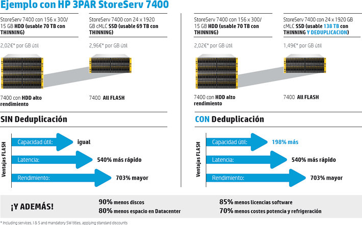comparativa 3PAR 7400 SDD vs. HDD